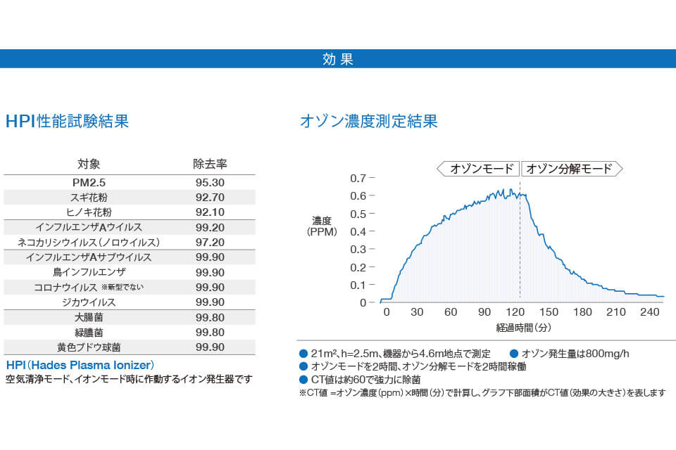 HPI性能試験結果、オゾン濃度測定結果